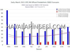 CPC_IRI_forecast